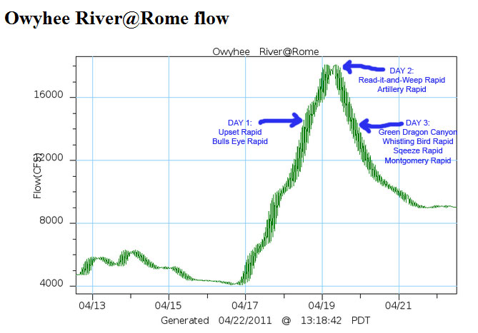 Owyhee River gauge information, found through oregonkayaking.net