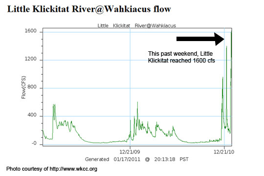 Little Klickitat river gauge